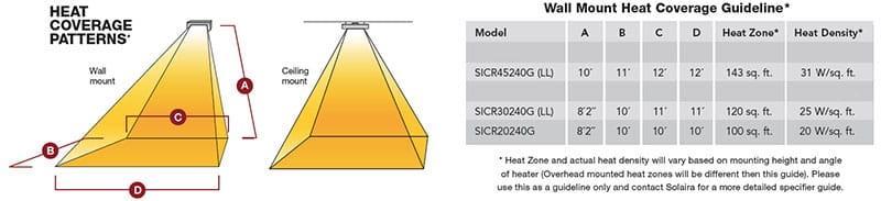heat coverage area